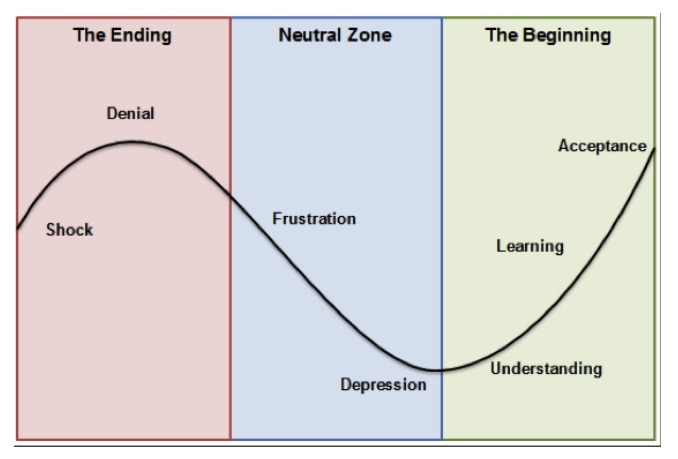 Are you Dancing at the end of The Change Curve?
