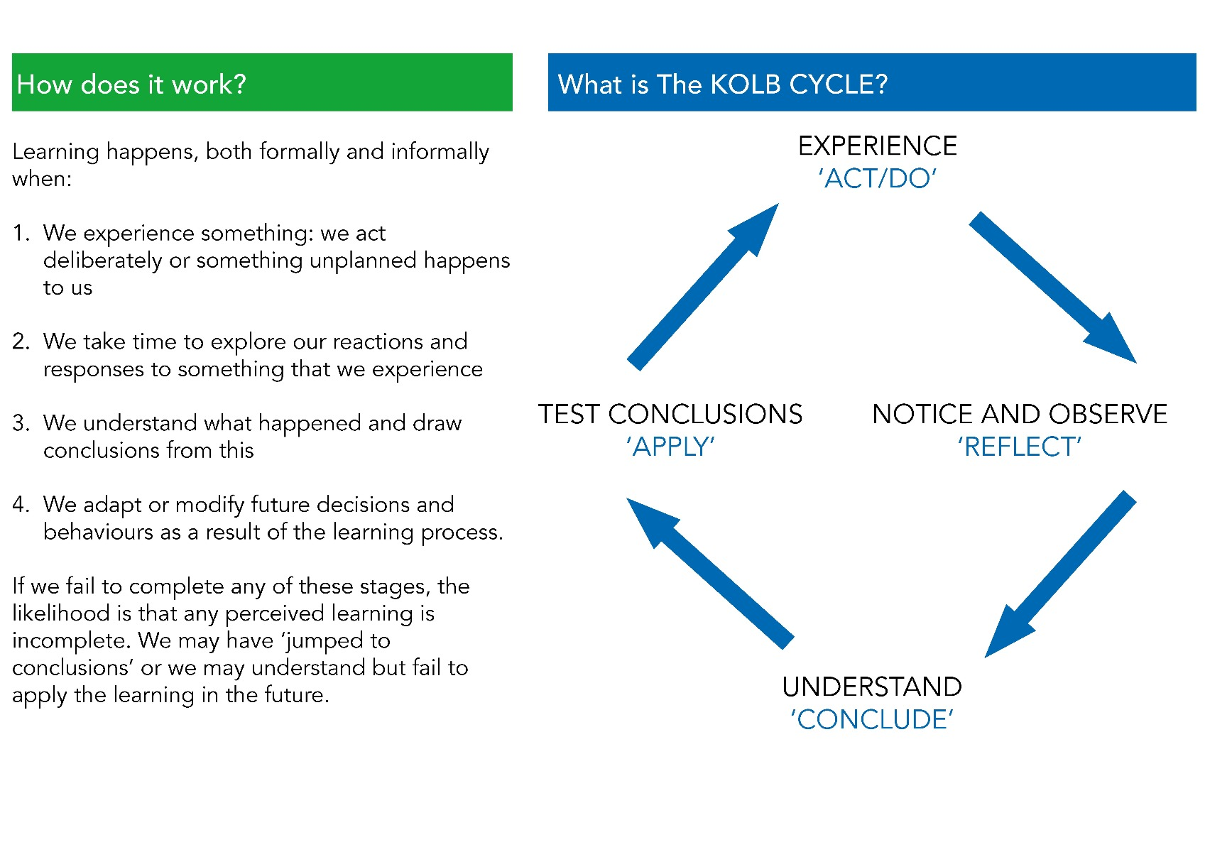 Kolb Experiential Learning Cycle Description